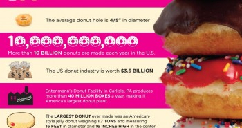 Fun-Facts-About-Donuts