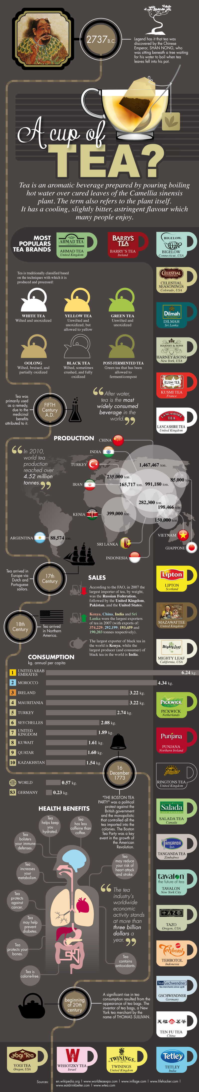A-Cup-of-Tea-(Infographic)