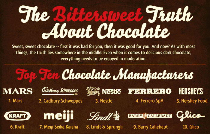 The-Bitter-Truth-about-Chocolate